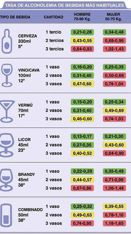 grados de alcohol en bebidas